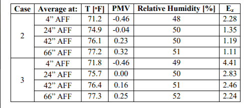 Figure 2: Area Averages for Variables
