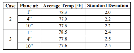 Figure 3: Standard Deviation of Temperature at different locations in front of the organ