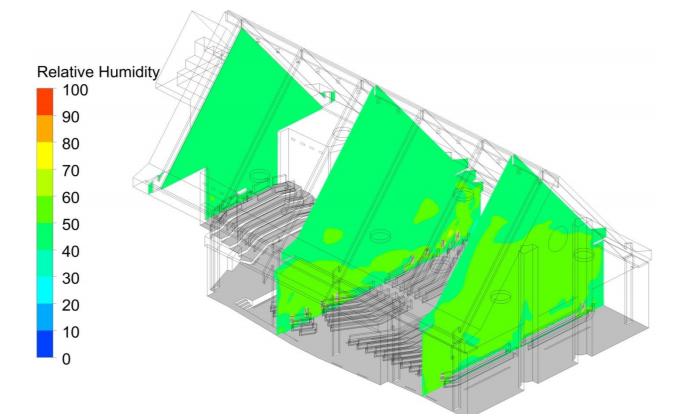 Figure 8: Relative Humidity Contour – Case 2